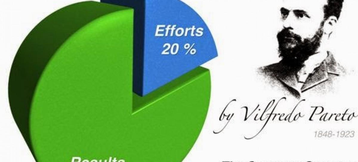 Nguyên lý Pareto – Quy luật 80/20 trong kinh doanh