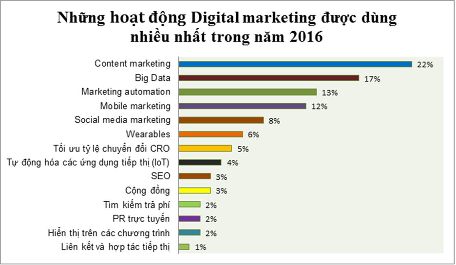 DigitalMarketing_Report