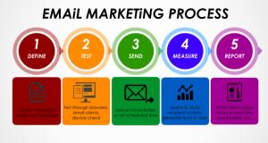 Email marketing - Công cụ digital marketing hiệu quả cùng thời gian