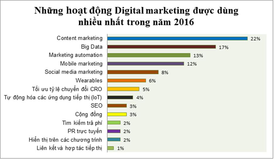 DigitalMarketing_Report