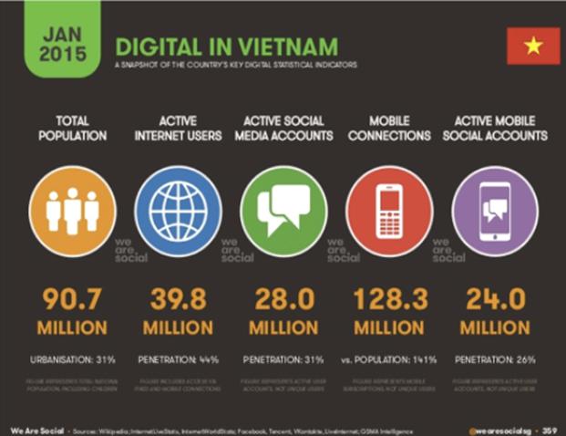 Thống kê báo cáo về Mobile Marketing
