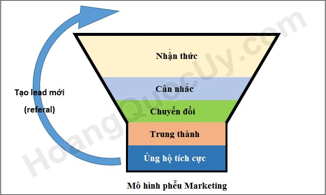 phễu marketing